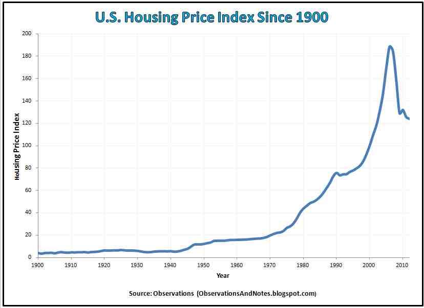 U.S. Housing Price Index Since 1900